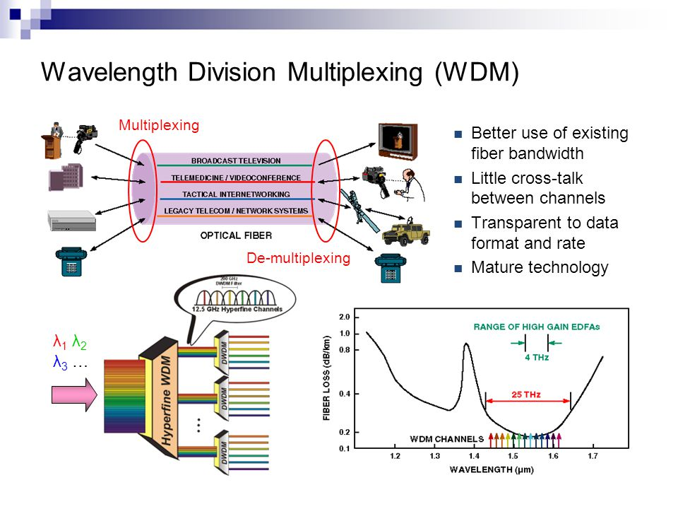 Wavelength Division Multiplexing (WDM) Better use of existing fiber bandwidth Little cross-talk between channels Transparent to data format and rate M