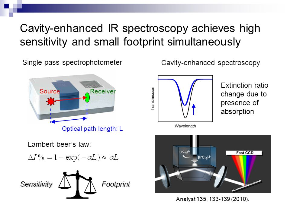 Cavity-enhanced IR spectroscopy achieves high sensitivity and small footprint simultaneously Optical path length: L SourceReceiver Lambert-beer's law: