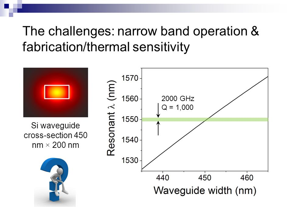 The challenges: narrow band operation & fabrication/thermal sensitivity Si waveguide cross-section 450 nm × 200 nm 2000 GHz Q = 1,000