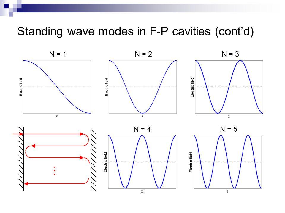 Standing wave modes in F-P cavities (cont'd) … N = 4 N = 5 N = 3N = 2N = 1