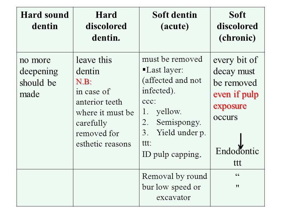 Soft discolored (chronic) Soft dentin (acute) Hard discolored dentin. Hard sound dentin even if pulp exposure every bit of decay must be removed even