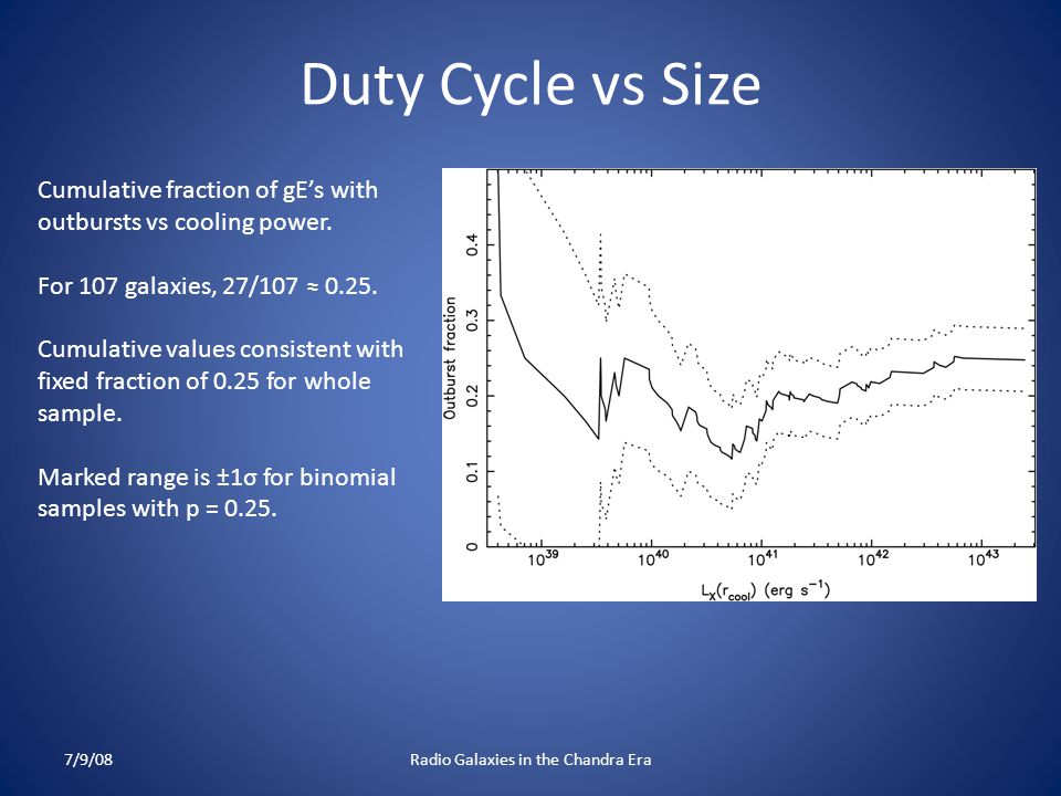Duty Cycle vs Size 7/9/08Radio Galaxies in the Chandra Era Cumulative fraction of gE's with outbursts vs cooling power.