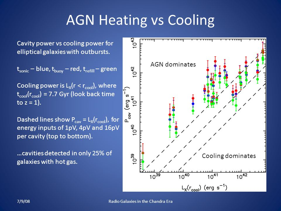 AGN Heating vs Cooling Cavity power vs cooling power for elliptical galaxies with outbursts.