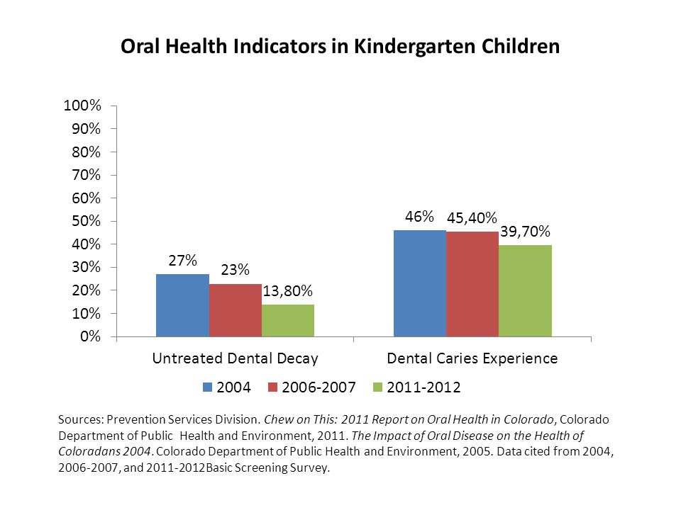 Oral Health Indicators in Kindergarten Children Sources: Prevention Services Division.