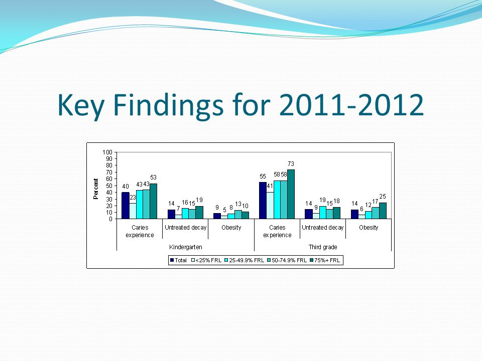 Key Findings for 2011-2012