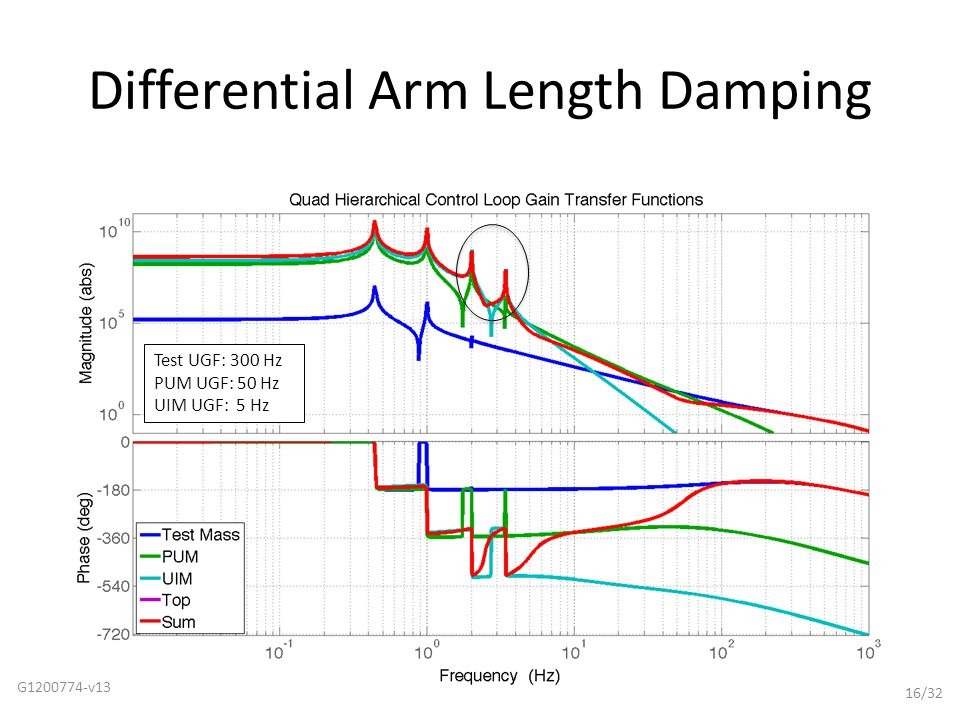 Differential Arm Length Damping G1200774-v13 16/32 Test UGF: 300 Hz PUM UGF: 50 Hz UIM UGF: 5 Hz