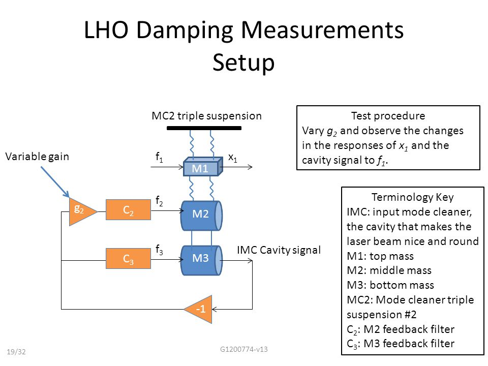 LHO Damping Measurements Setup G1200774-v13 19/32 M1 MC2 triple suspension f2f2 x1x1 f3f3 C2C2 C3C3 M2 M3 IMC Cavity signal g2g2 Variable gainf1f1 Test procedure Vary g 2 and observe the changes in the responses of x 1 and the cavity signal to f 1.