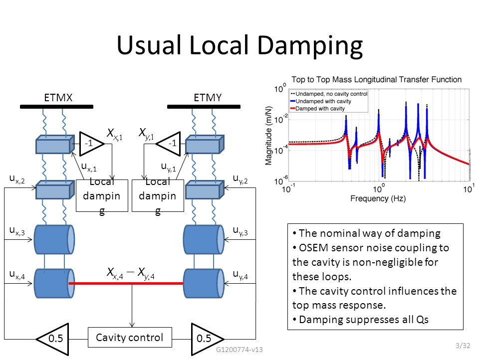 Differential Damping – all stages G1200774-v1334