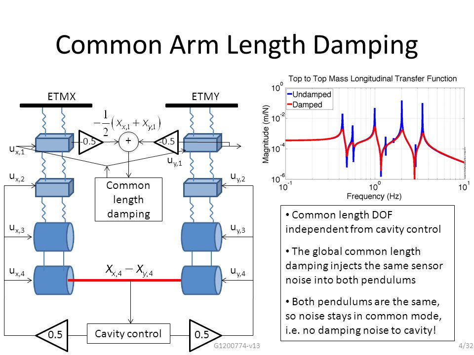 Supporting Math 1.Dynamics of common and differential modes a.Rotating the pendulum state space equations from local to global coordinates b.Noise coupling from common damping to DARM c.Double pendulum example 2.Change in top mass modes from cavity control – simple two mass system example.
