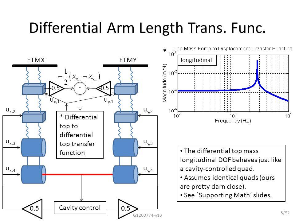 Differential Arm Length Damping G1200774-v13 16/32 Test UGF: 300 Hz PUM UGF: 50 Hz UIM UGF: 5 Hz