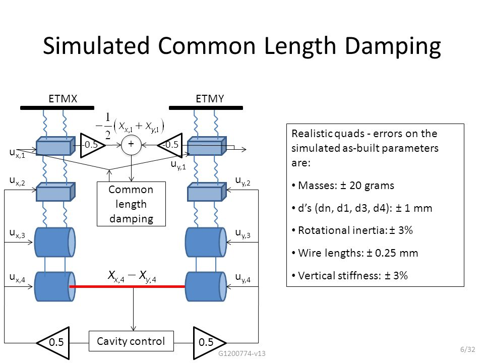 6/32 Simulated Common Length Damping Realistic quads - errors on the simulated as-built parameters are: Masses: ± 20 grams d's (dn, d1, d3, d4): ± 1 mm Rotational inertia: ± 3% Wire lengths: ± 0.25 mm Vertical stiffness: ± 3% G1200774-v13 ETMXETMY -0.5 + Common length damping u y,2 u y,3 u y,4 u x,2 u x,3 u x,4 -0.5 Cavity control 0.5 u x,1 u y,1