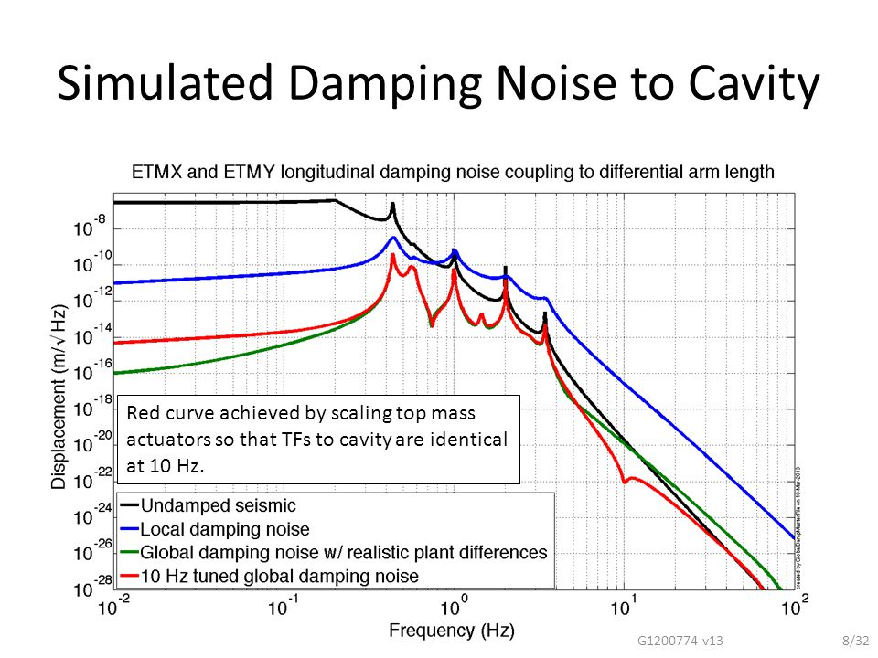 Simulated Damping Noise to Cavity G1200774-v138/32 Red curve achieved by scaling top mass actuators so that TFs to cavity are identical at 10 Hz.