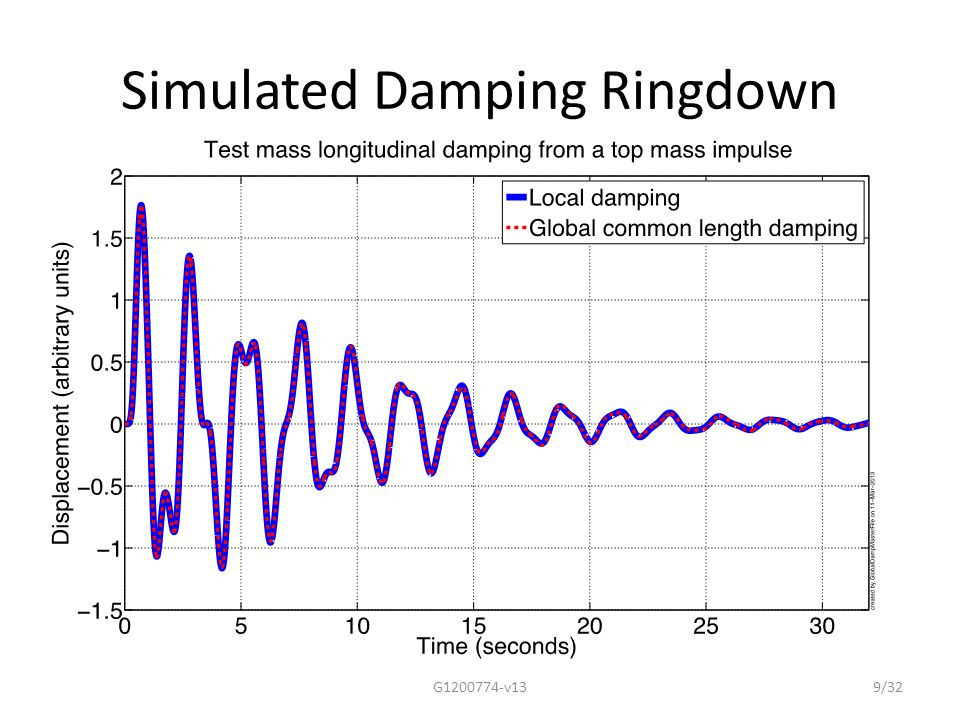 LHO Damping Measurements G1200774-v1320/32 Terminology Key M1: top mass M2: middle mass M3: bottom mass MC2: triple suspension UGF: unity gain frequency or bandwidth