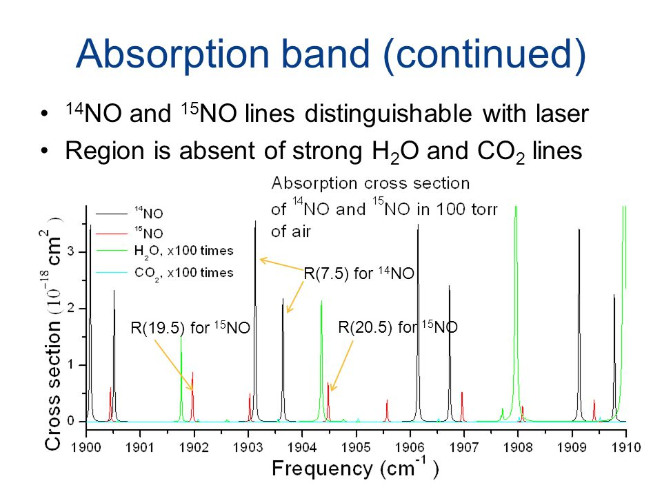 Absorption band (continued) 14 NO and 15 NO lines distinguishable with laser Region is absent of strong H 2 O and CO 2 lines R(19.5) for 15 NO R(20.5)