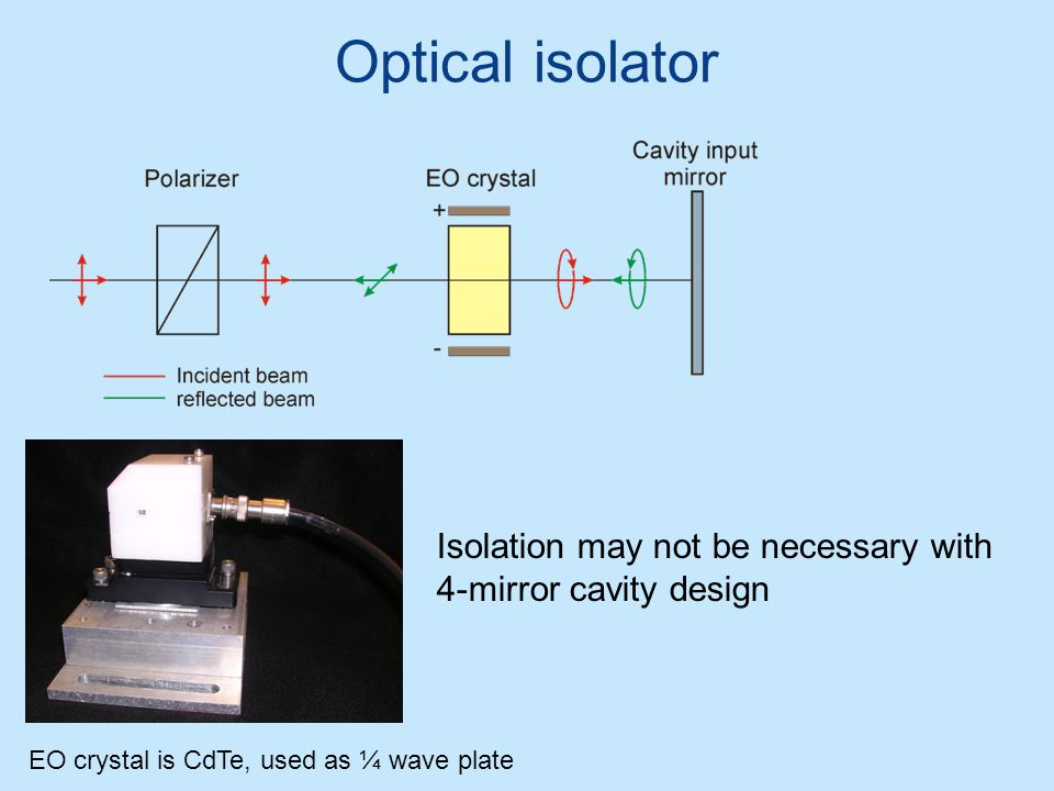 Optical isolator EO crystal is CdTe, used as ¼ wave plate Isolation may not be necessary with 4-mirror cavity design