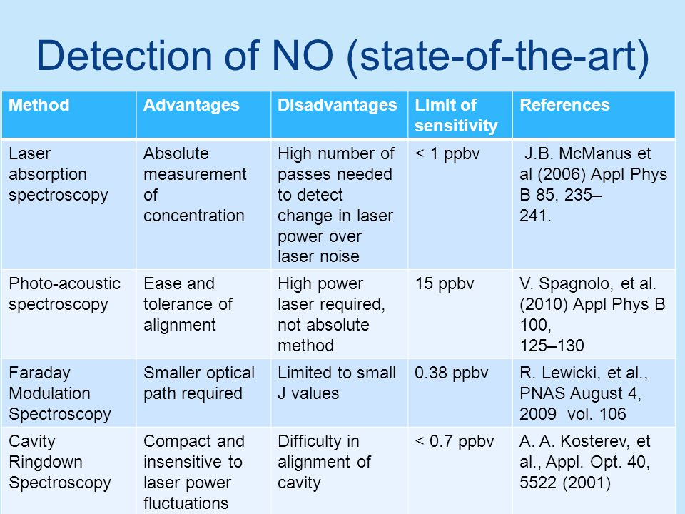 Detection of NO (state-of-the-art) For review of NO detection methods, see Elia, A. et al., 2011 MethodAdvantagesDisadvantagesLimit of sensitivity Ref