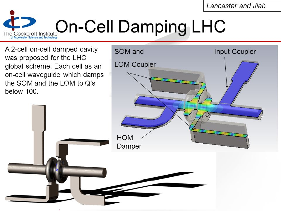 SRF 2009 Berlin On-Cell Damping LHC A 2-cell on-cell damped cavity was proposed for the LHC global scheme.
