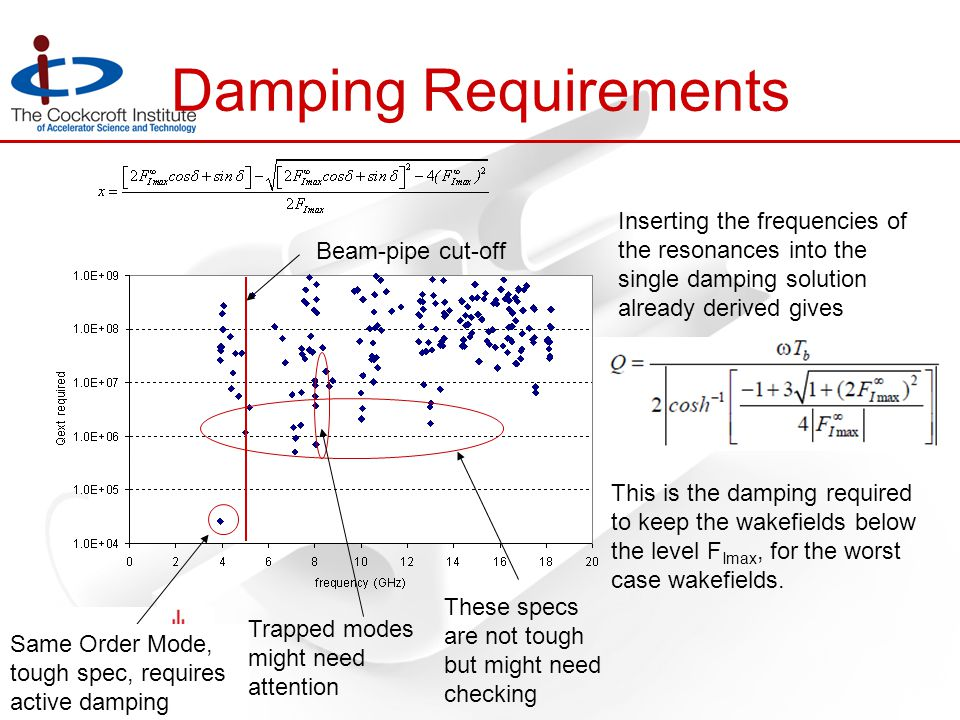 Damping Requirements Beam-pipe cut-off Same Order Mode, tough spec, requires active damping Trapped modes might need attention These specs are not tough but might need checking Inserting the frequencies of the resonances into the single damping solution already derived gives This is the damping required to keep the wakefields below the level F Imax, for the worst case wakefields.