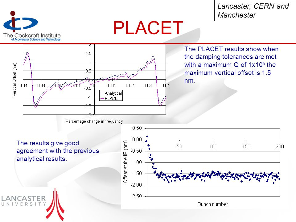 PLACET The PLACET results show when the damping tolerances are met with a maximum Q of 1x10 5 the maximum vertical offset is 1.5 nm.