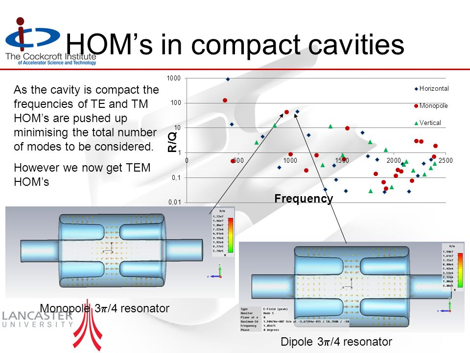 HOM's in compact cavities As the cavity is compact the frequencies of TE and TM HOM's are pushed up minimising the total number of modes to be considered.