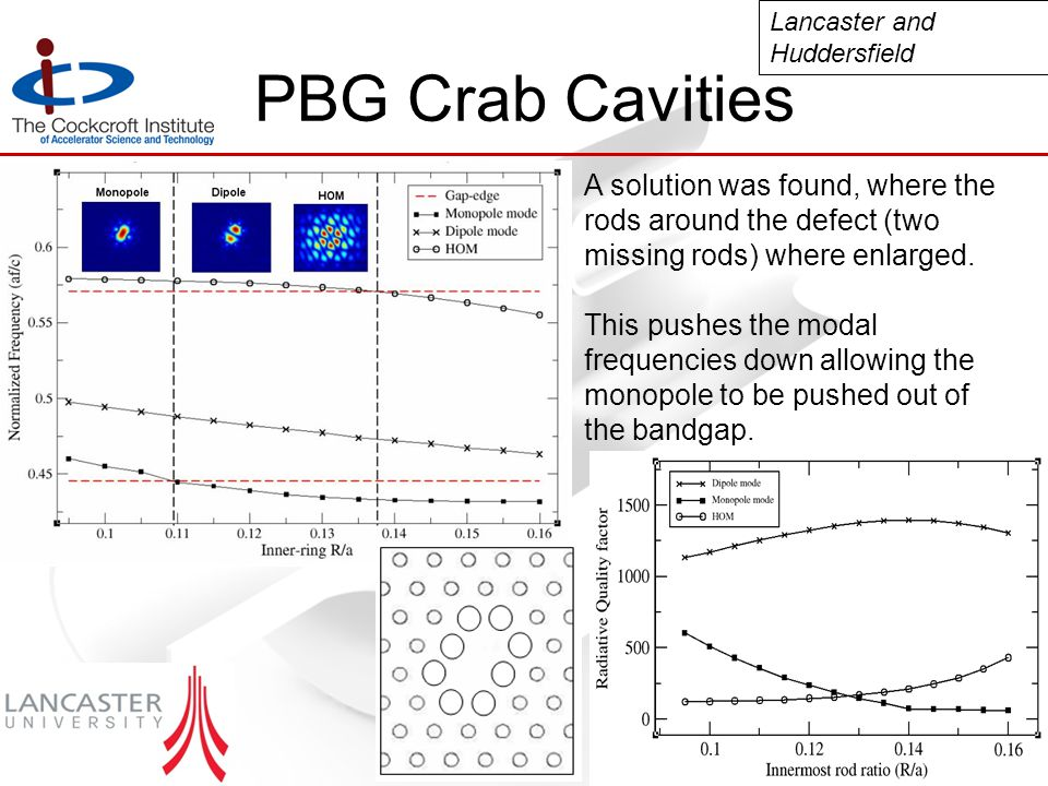 PBG Crab Cavities A solution was found, where the rods around the defect (two missing rods) where enlarged.