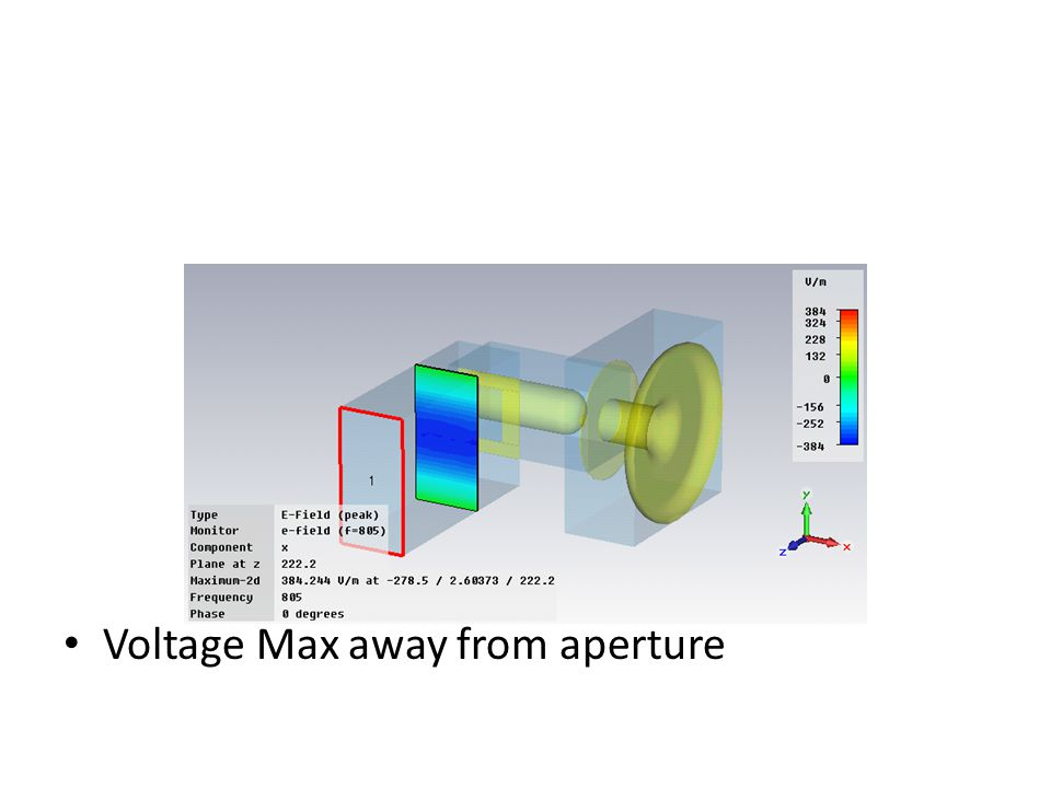 Voltage Max away from aperture