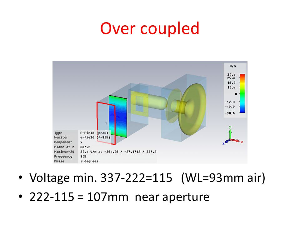 Over coupled Voltage min. 337-222=115 (WL=93mm air) 222-115 = 107mm near aperture