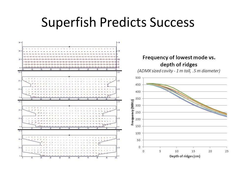 Superfish Predicts Success