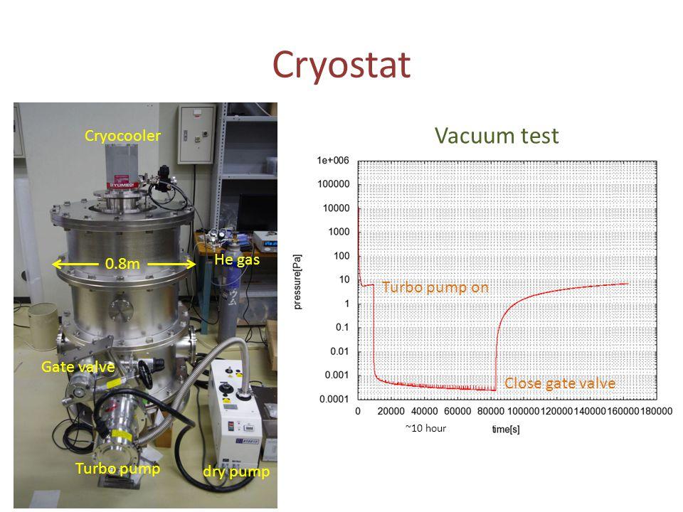 Cryostat Cryocooler Turbo pump dry pump He gas 0.8m Gate valve Vacuum test Turbo pump on Close gate valve ~10 hour
