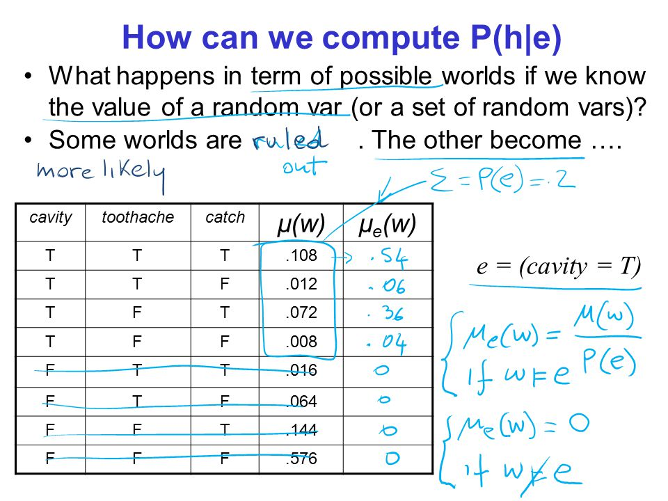 How can we compute P(h|e) What happens in term of possible worlds if we know the value of a random var (or a set of random vars).
