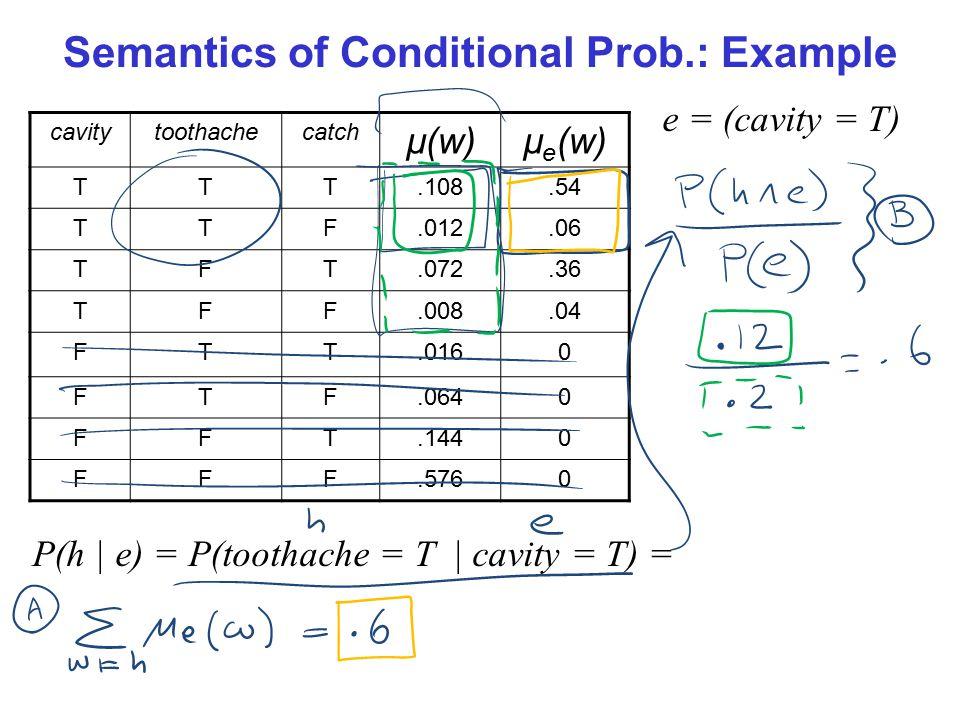 Semantics of Conditional Prob.: Example cavitytoothachecatch µ(w)µ e (w) TTT.108.54 TTF.012.06 TFT.072.36 TFF.008.04 FTT.0160 FTF.0640 FFT.1440 FFF.5760 e = (cavity = T) P(h | e) = P(toothache = T | cavity = T) =