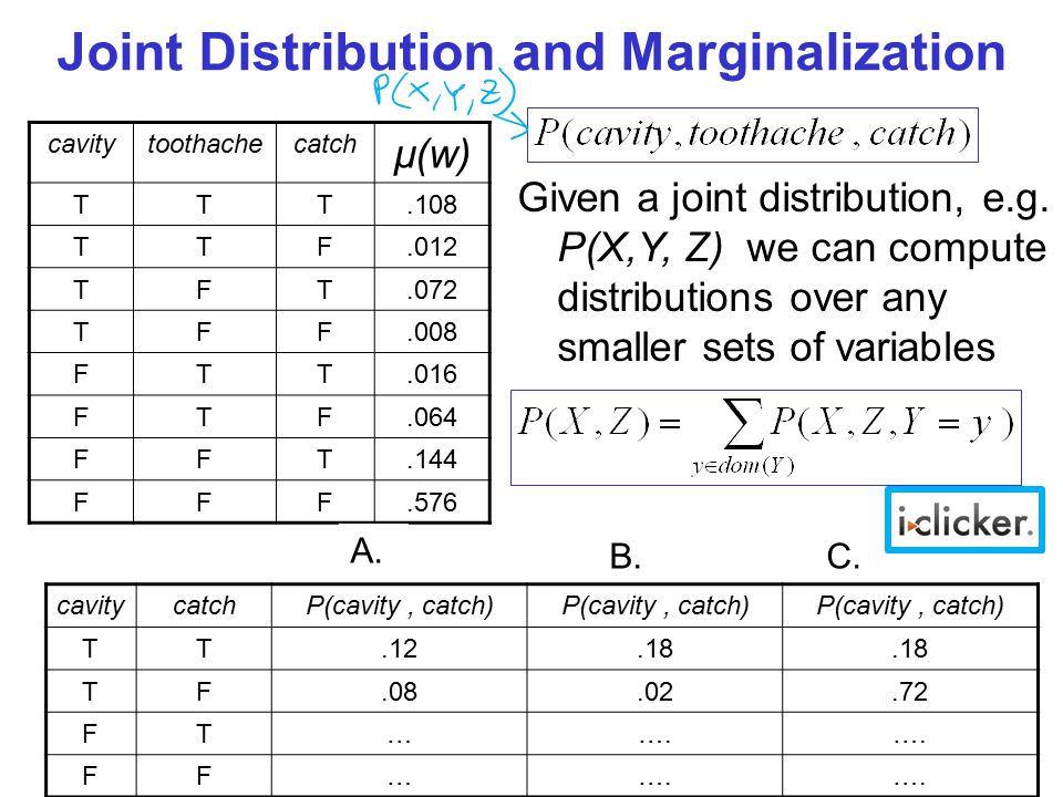 Joint Distribution and Marginalization cavitytoothachecatch µ(w) TTT.108 TTF.012 TFT.072 TFF.008 FTT.016 FTF.064 FFT.144 FFF.576 Given a joint distribution, e.g.