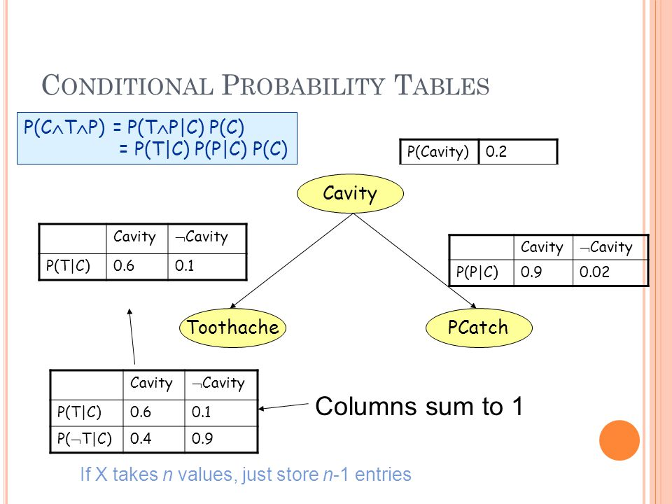 C ONDITIONAL P ROBABILITY T ABLES Cavity Toothache P(Cavity)0.2 Cavity  Cavity P(T|C)0.60.1 PCatch Columns sum to 1 If X takes n values, just store n-1 entries P(C  T  P) = P(T  P|C) P(C) = P(T|C) P(P|C) P(C) Cavity  Cavity P(T|C)0.60.1 P(  T|C)0.40.9 Cavity  Cavity P(P|C)0.90.02