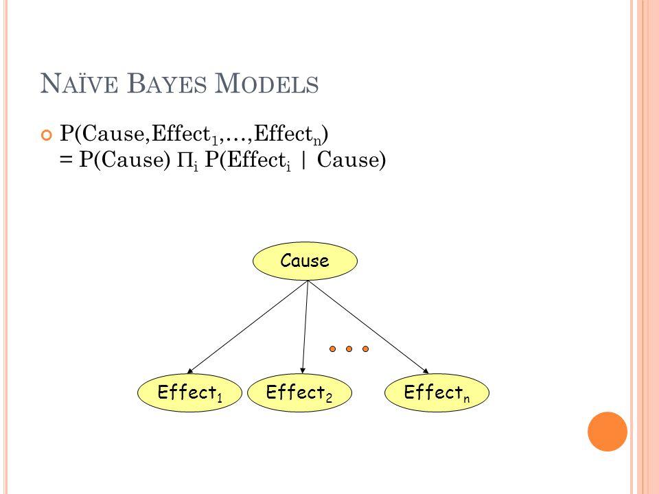 N AÏVE B AYES M ODELS P(Cause,Effect 1,…,Effect n ) = P(Cause)  i P(Effect i | Cause) Cause Effect 1 Effect 2 Effect n