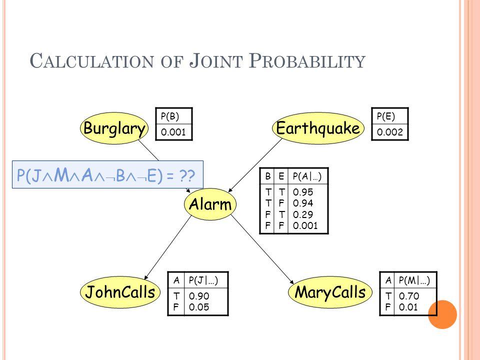 C ALCULATION OF J OINT P ROBABILITY BEP(A| … ) TTFFTTFF TFTFTFTF 0.95 0.94 0.29 0.001 BurglaryEarthquake Alarm MaryCallsJohnCalls P(B) 0.001 P(E) 0.002 AP(J|…) TFTF 0.90 0.05 AP(M|…) TFTF 0.70 0.01 P(J  M  A   B   E) =