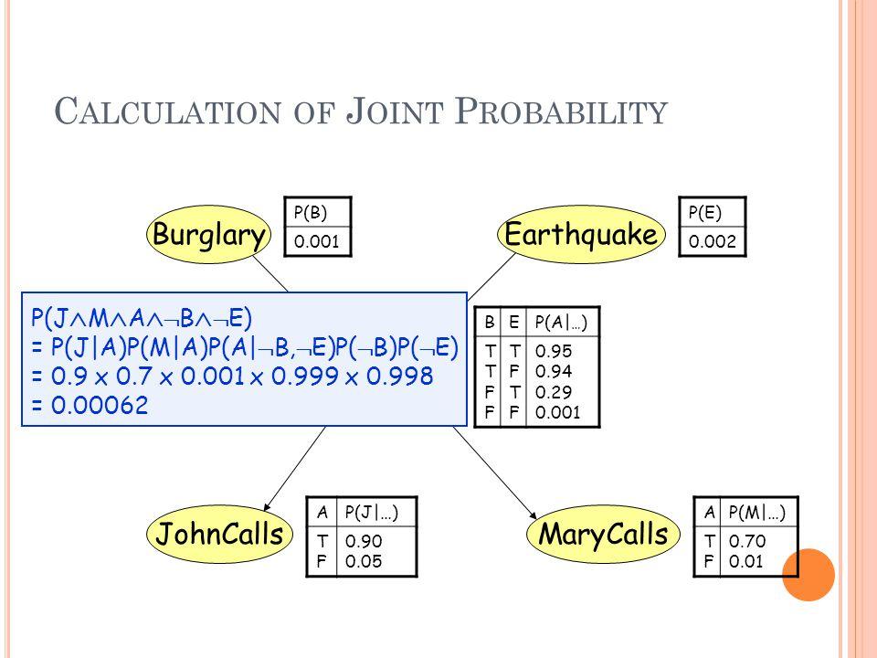 C ALCULATION OF J OINT P ROBABILITY BEP(A| … ) TTFFTTFF TFTFTFTF 0.95 0.94 0.29 0.001 BurglaryEarthquake Alarm MaryCallsJohnCalls P(B) 0.001 P(E) 0.002 AP(J|…) TFTF 0.90 0.05 AP(M|…) TFTF 0.70 0.01 P(J  M  A   B   E) = P(J|A)P(M|A)P(A|  B,  E)P(  B)P(  E) = 0.9 x 0.7 x 0.001 x 0.999 x 0.998 = 0.00062