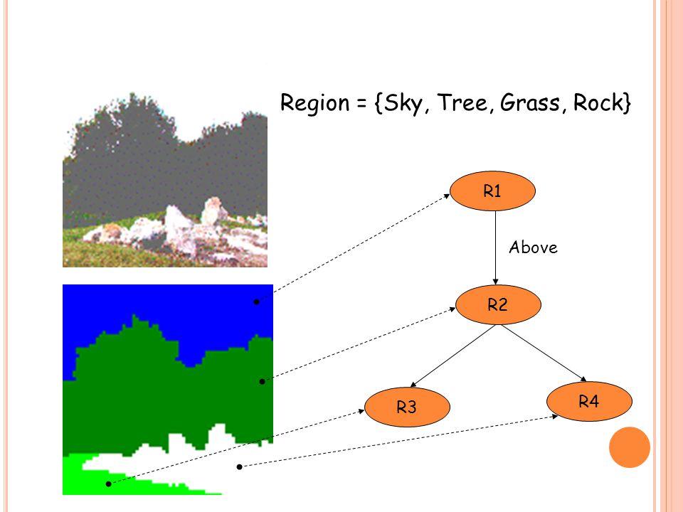 Region = {Sky, Tree, Grass, Rock} R2 R4 R3 R1 Above