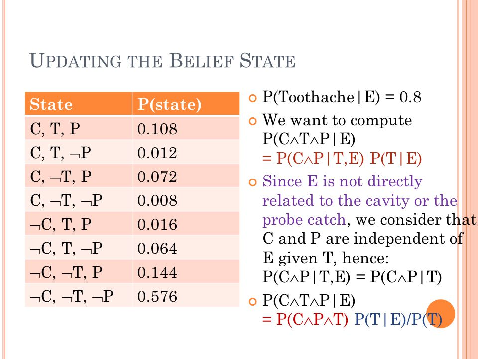 U PDATING THE B ELIEF S TATE P(Toothache|E) = 0.8 We want to compute P(C  T  P|E) = P(C  P|T,E) P(T|E) Since E is not directly related to the cavity or the probe catch, we consider that C and P are independent of E given T, hence: P(C  P|T,E) = P(C  P|T) P(C  T  P|E) = P(C  P  T) P(T|E)/P(T) StateP(state) C, T, P0.108 C, T,  P 0.012 C,  T, P 0.072 C,  T,  P 0.008  C, T, P 0.016  C, T,  P 0.064  C,  T, P 0.144  C,  T,  P 0.576