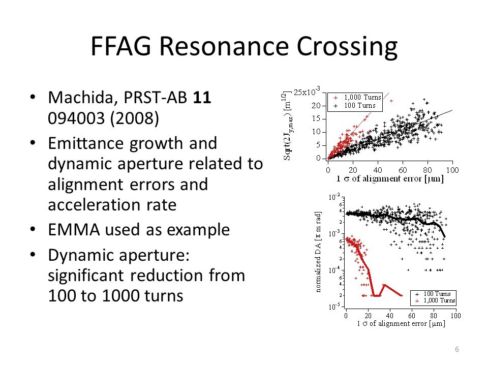 FFAG Resonance Crossing Machida, PRST-AB 11 094003 (2008) Emittance growth and dynamic aperture related to alignment errors and acceleration rate EMMA used as example Dynamic aperture: significant reduction from 100 to 1000 turns 6