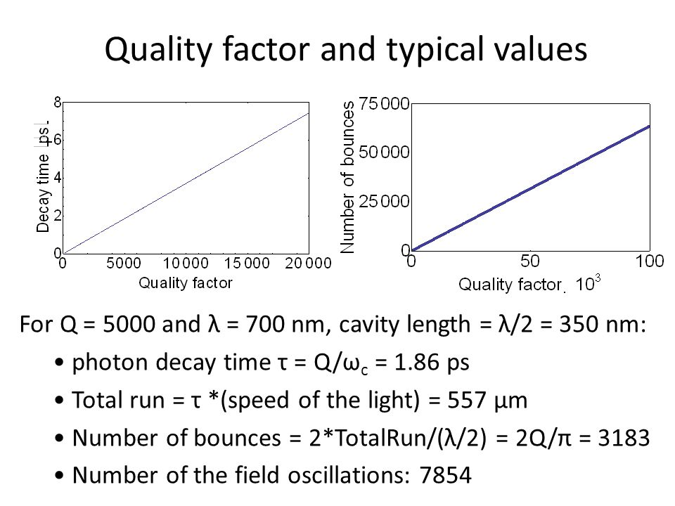 For Q = 5000 and λ = 700 nm, cavity length = λ/2 = 350 nm: photon decay time τ = Q/ω c = 1.86 ps Total run = τ *(speed of the light) = 557 µm Number of bounces = 2*TotalRun/(λ/2) = 2Q/π = 3183 Number of the field oscillations: 7854 Quality factor and typical values
