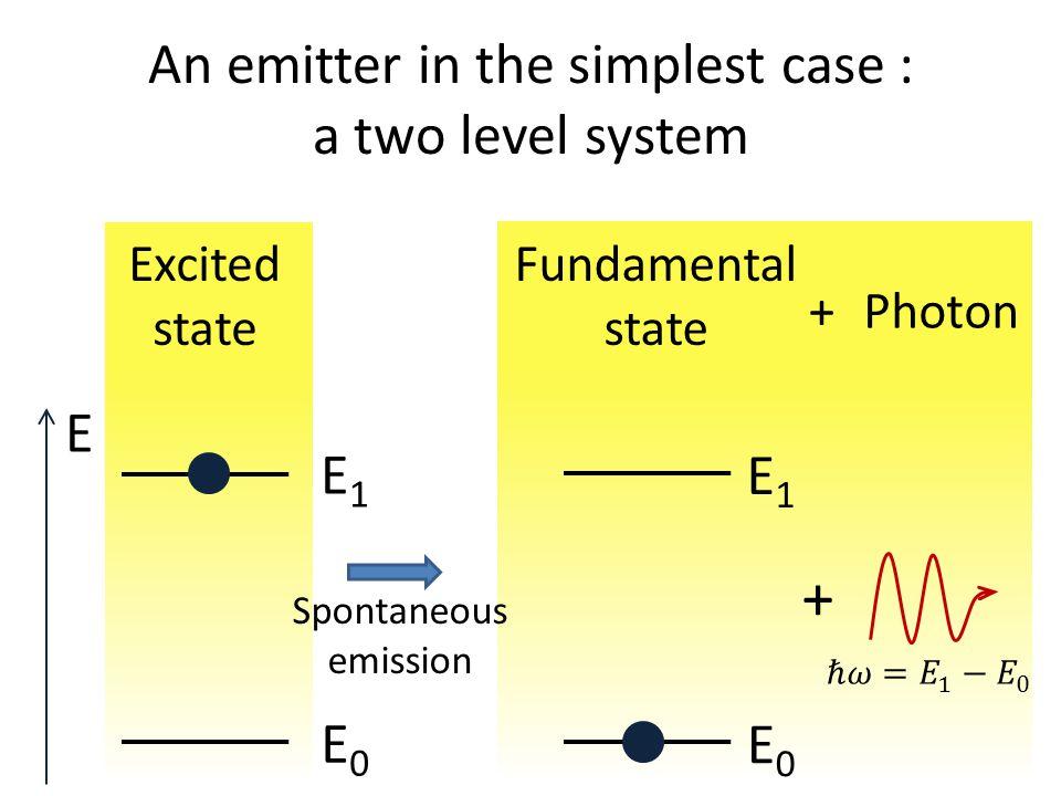 An emitter in the simplest case : a two level system E Excited state Fundamental state + Spontaneous emission Photon+ E1E1 E0E0 E1E1 E0E0