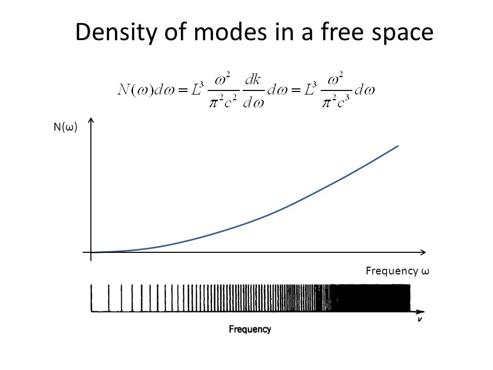 N(ω) Frequency ω Density of modes in a free space