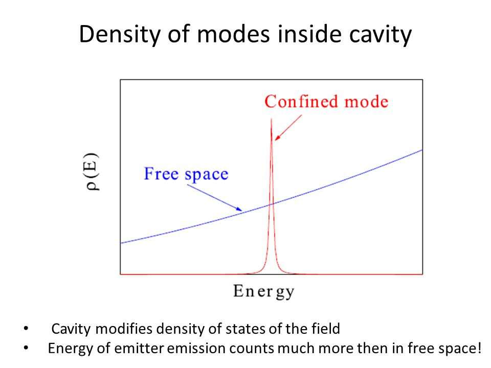 Density of modes inside cavity Cavity modifies density of states of the field Energy of emitter emission counts much more then in free space!
