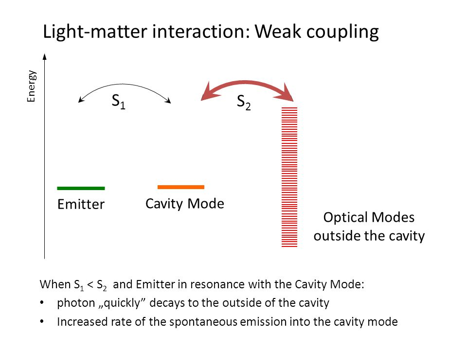 "Light-matter interaction: Weak coupling Emitter Cavity Mode Optical Modes outside the cavity Energy S1S1 S2S2 When S 1 < S 2 and Emitter in resonance with the Cavity Mode: photon ""quickly decays to the outside of the cavity Increased rate of the spontaneous emission into the cavity mode"