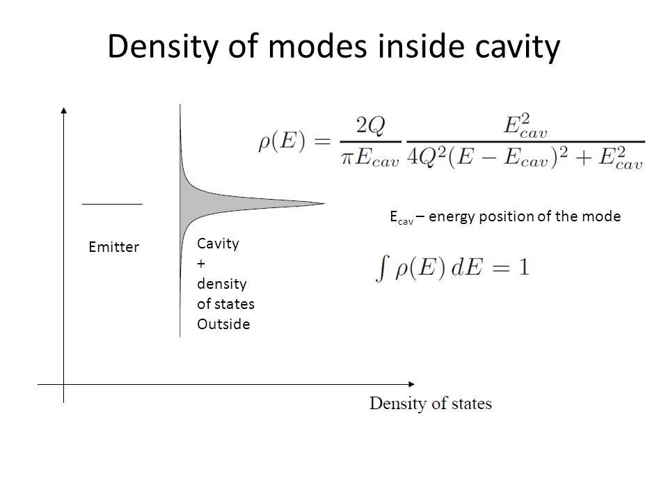 Density of modes inside cavity Emitter Cavity + density of states Outside E cav – energy position of the mode