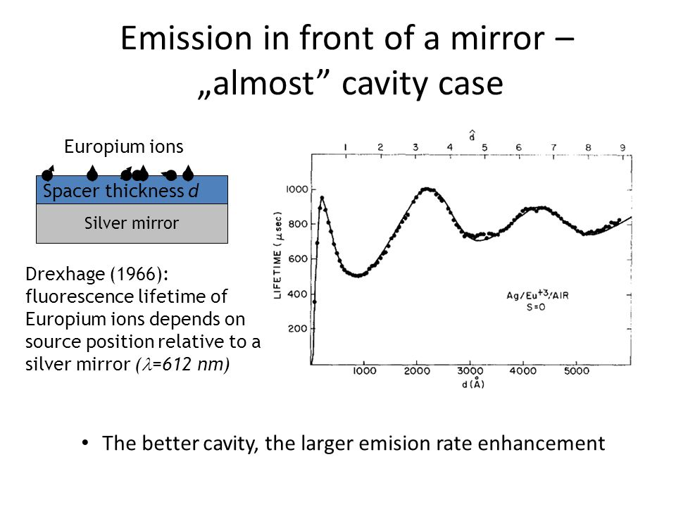"Drexhage (1966): fluorescence lifetime of Europium ions depends on source position relative to a silver mirror ( =612 nm) The better cavity, the larger emision rate enhancement Emission in front of a mirror – ""almost cavity case Silver mirror Spacer thickness d Europium ions"