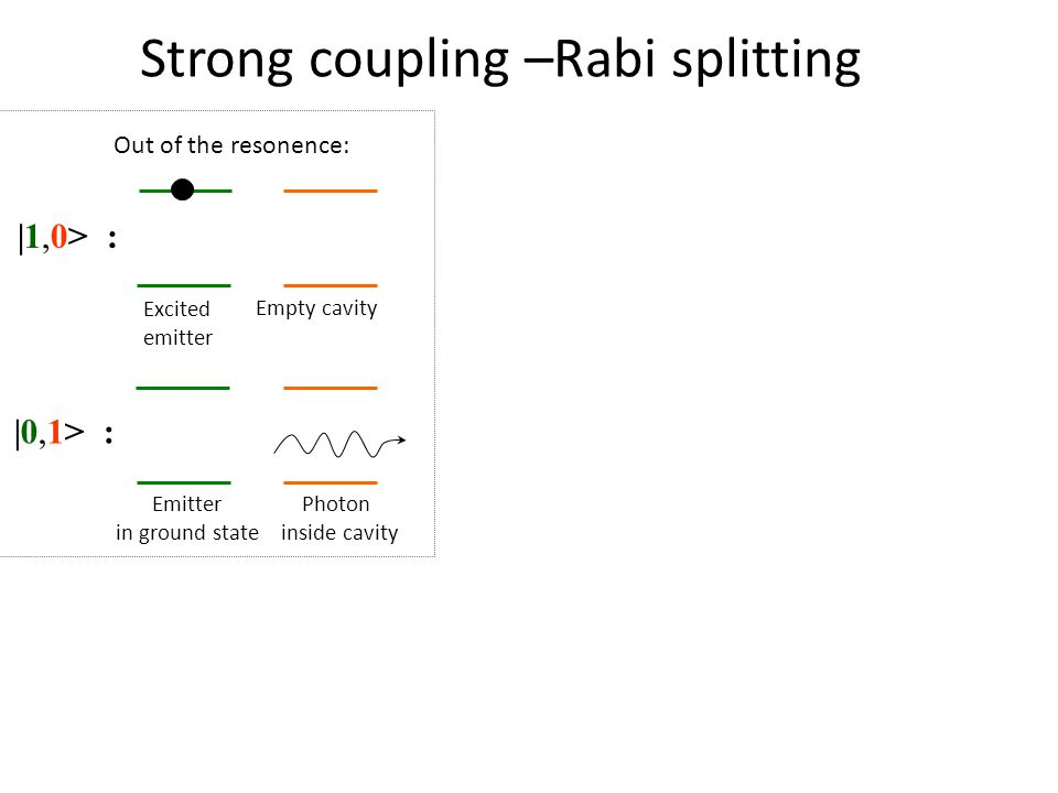 Strong coupling –Rabi splitting |0,1> : |1,0> : Emitter in ground state Excited emitter Empty cavity Photon inside cavity Out of the resonence:
