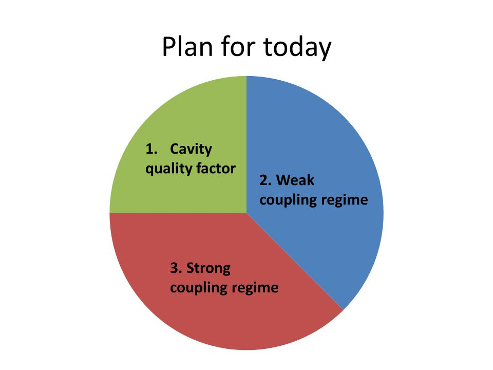 Plan for today 1.Cavity quality factor 2. Weak coupling regime 3. Strong coupling regime