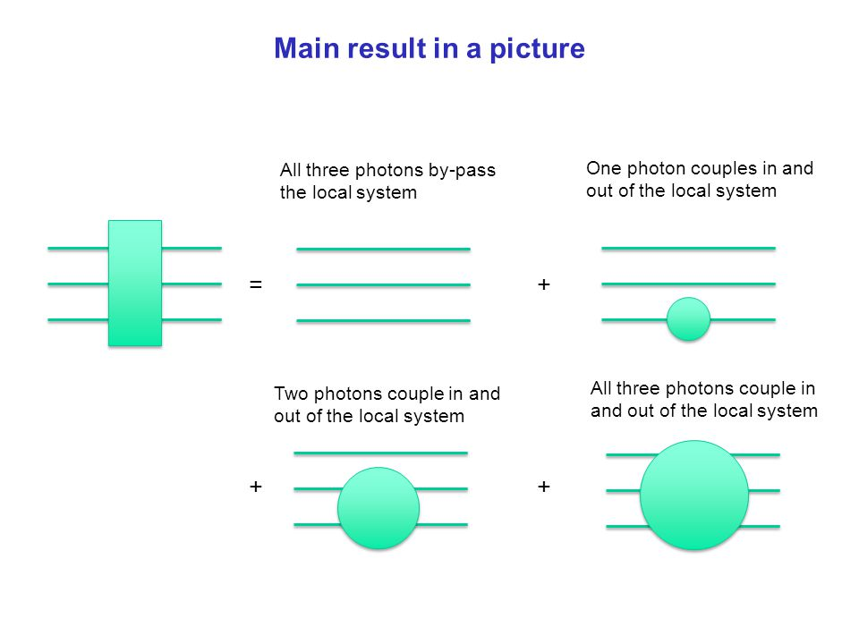 Main result in a picture =+ ++ All three photons by-pass the local system One photon couples in and out of the local system Two photons couple in and