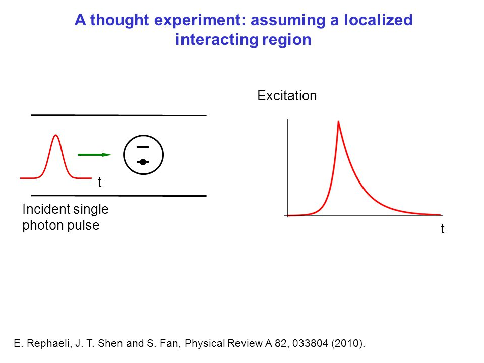 A thought experiment: Assuming a localized interacting region t Incident single photon pulse t Excitation A thought experiment: assuming a localized i